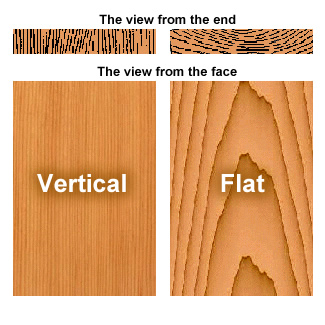 vertical-grain-flat-grain
